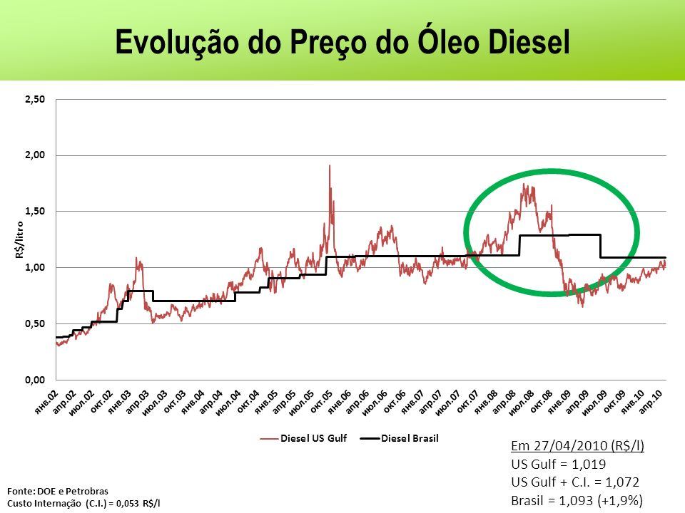 Evolução do Preço do Óleo Diesel