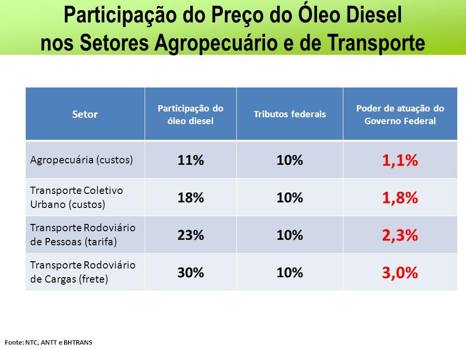 Participação do Preço do Óleo Diesel
