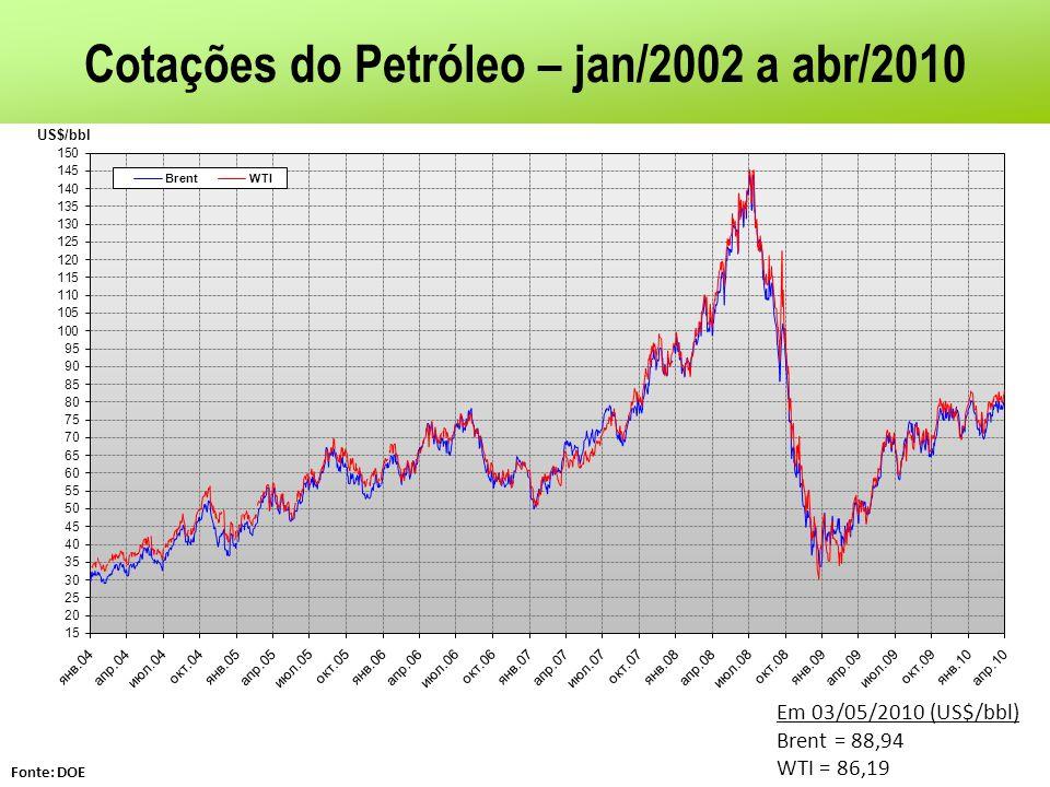 Cotações do Petróleo – jan/2002 a abr/2010