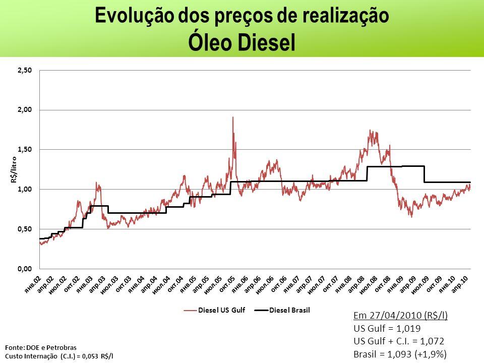 Evolução dos preços de realização