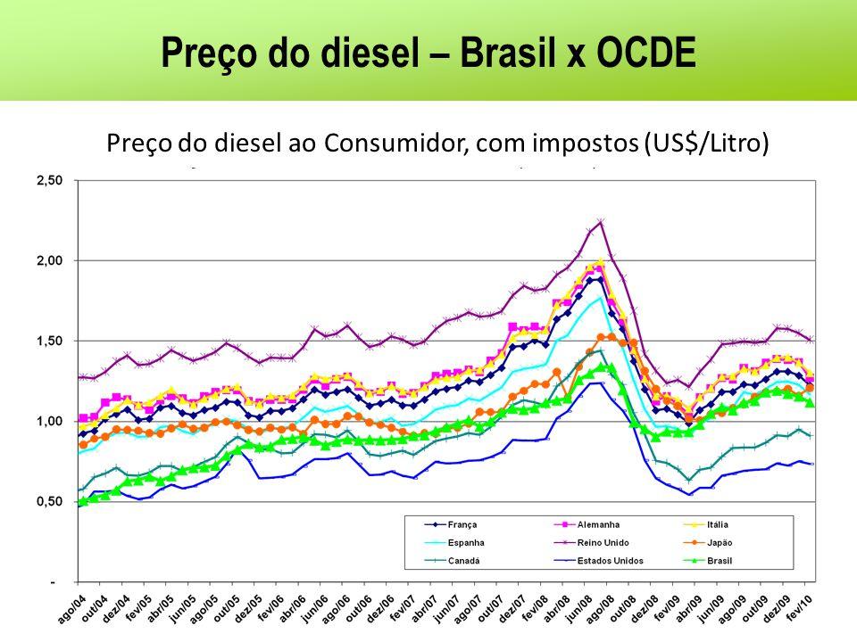 Preço do diesel – Brasil x OCDE