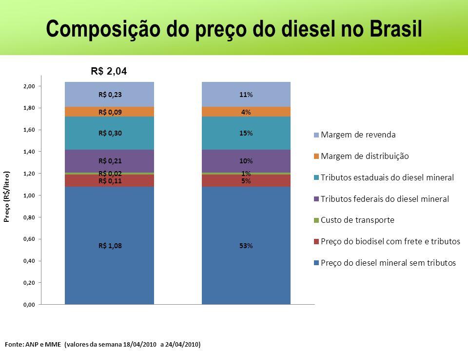 Composição do preço do diesel no Brasil