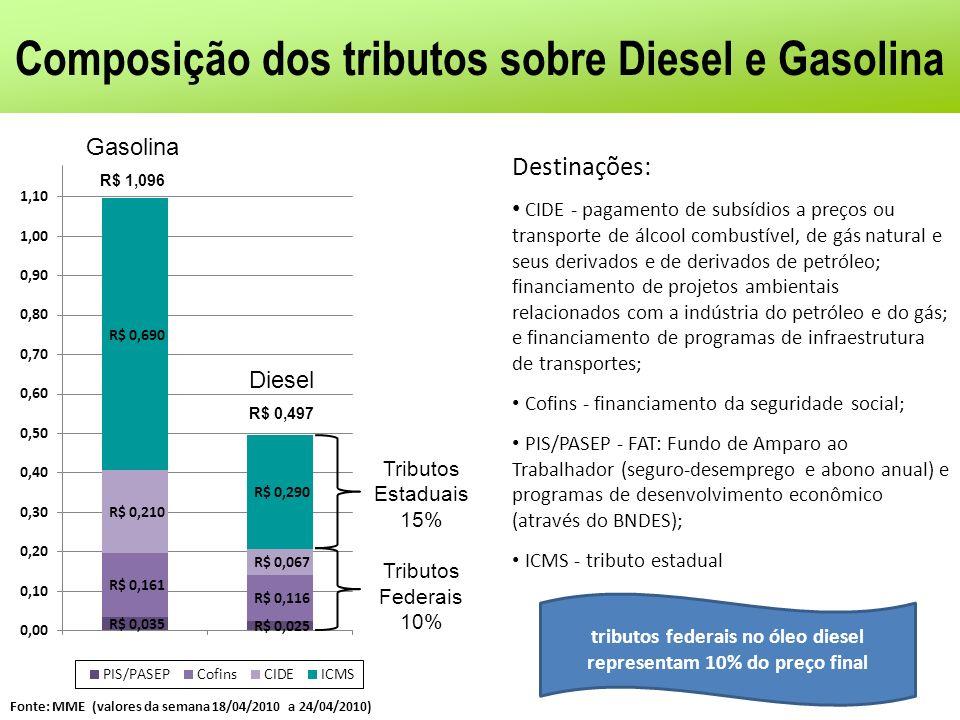 Composição dos tributos sobre Diesel e Gasolina