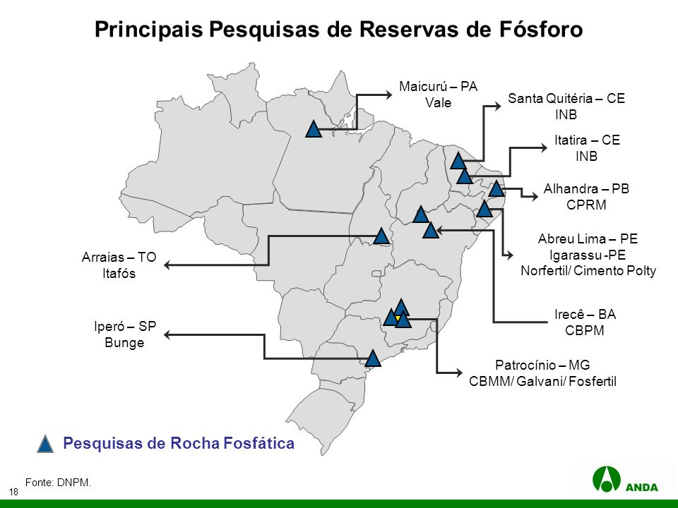 Principais Pesquisas de Reservas de Fósforo