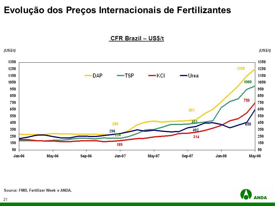 Evolução dos Preços Internacionais de Fertilizantes