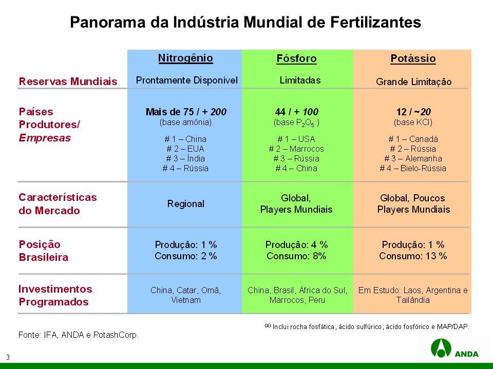 Panorama da Indústria Mundial de Fertilizantes