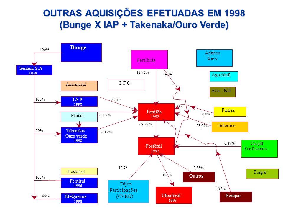 OUTRAS AQUISIÇÕES EFETUADAS EM 1998