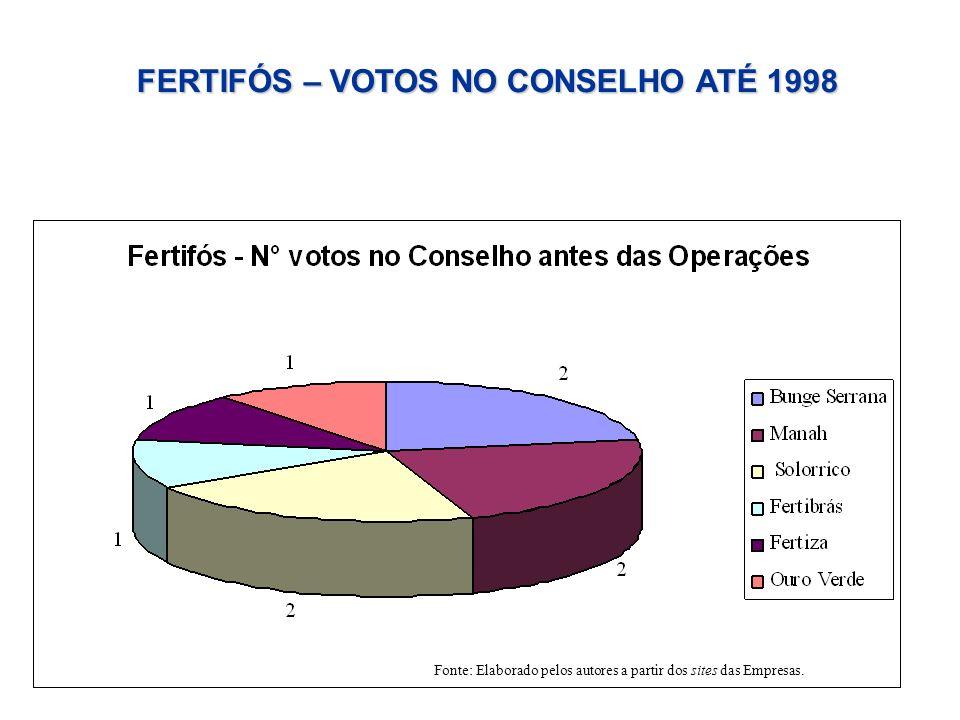 FERTIFÓS – VOTOS NO CONSELHO ATÉ 1998