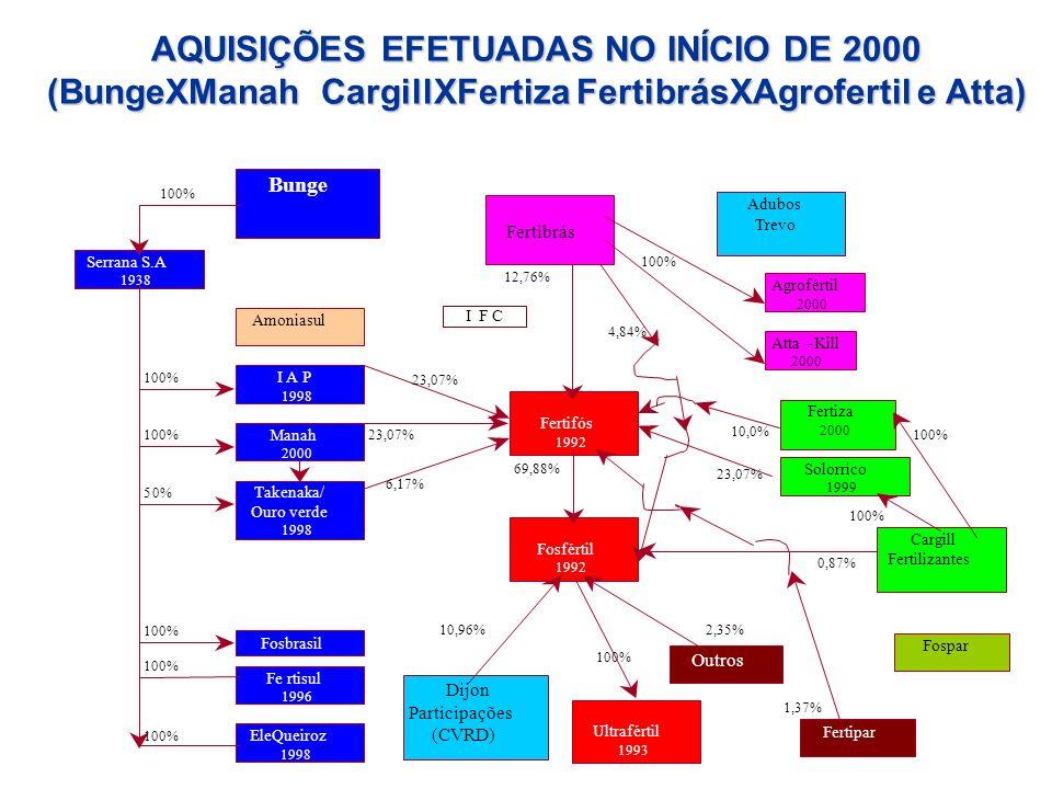 AQUISIÇÕES EFETUADAS NO INÍCIO DE 2000