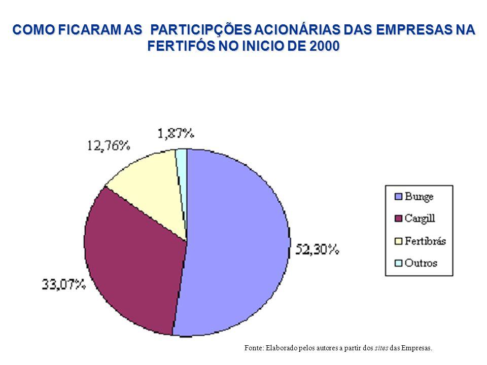 COMO FICARAM AS PARTICIPÇÕES ACIONÁRIAS DAS EMPRESAS NA FERTIFÓS NO INICIO DE 2000