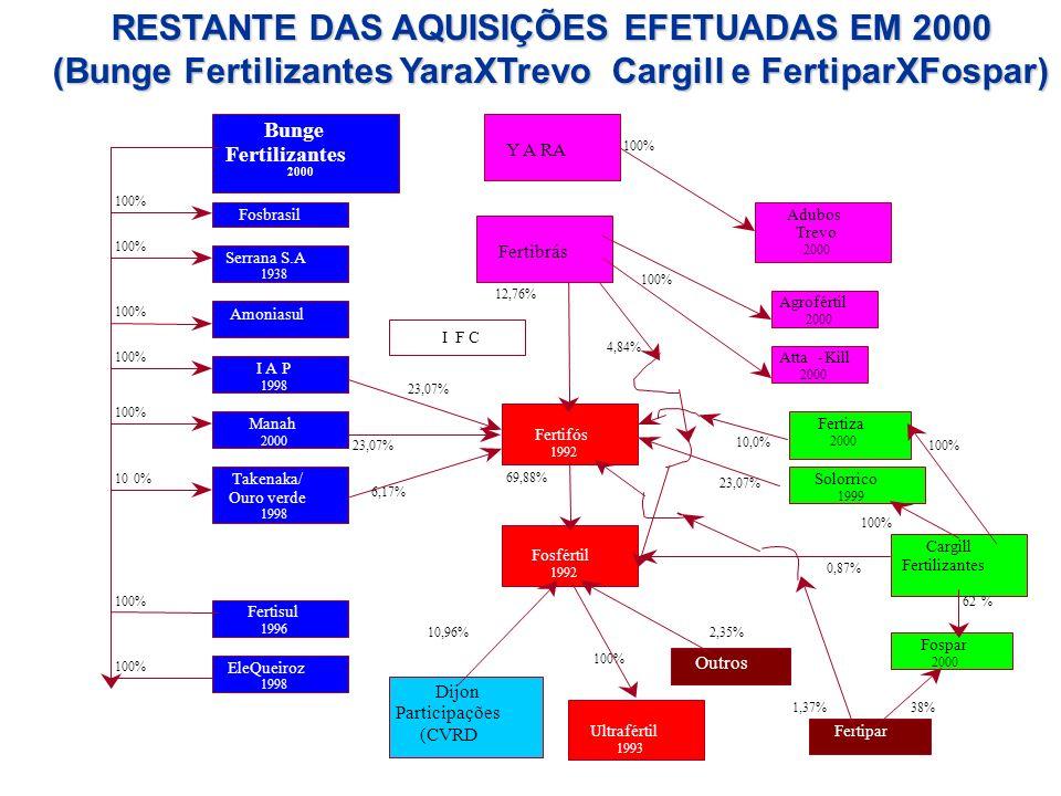 RESTANTE DAS AQUISIÇÕES EFETUADAS EM 2000