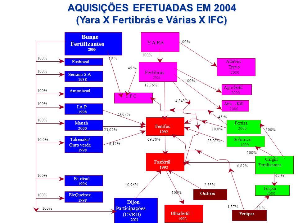 AQUISIÇÕES EFETUADAS EM 2004 (Yara X Fertibrás e Várias X IFC)