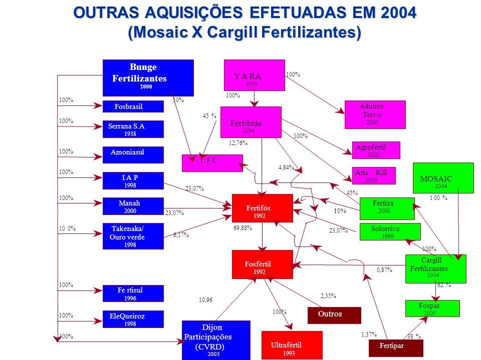 OUTRAS AQUISIÇÕES EFETUADAS EM 2004 (Mosaic X Cargill Fertilizantes)
