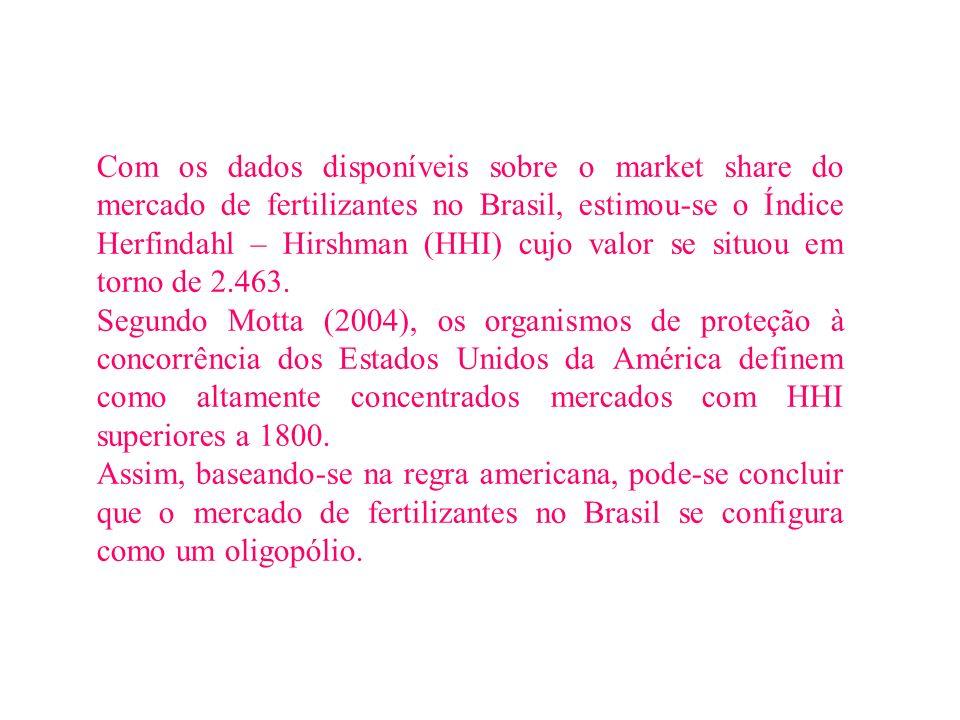 Com os dados disponíveis sobre o market share do mercado de fertilizantes no Brasil, estimou-se o Índice Herfindahl – Hirshman (HHI) cujo valor se situou em torno de 2.463.