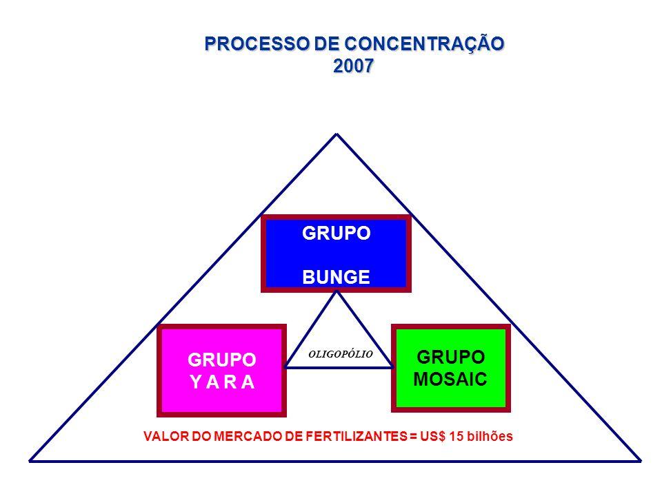 PROCESSO DE CONCENTRAÇÃO 2007 GRUPO BUNGE GRUPO Y A R A GRUPO MOSAIC