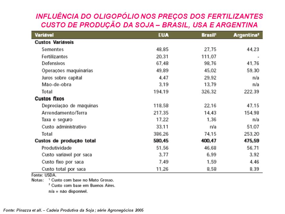 INFLUÊNCIA DO OLIGOPÓLIO NOS PREÇOS DOS FERTILIZANTES