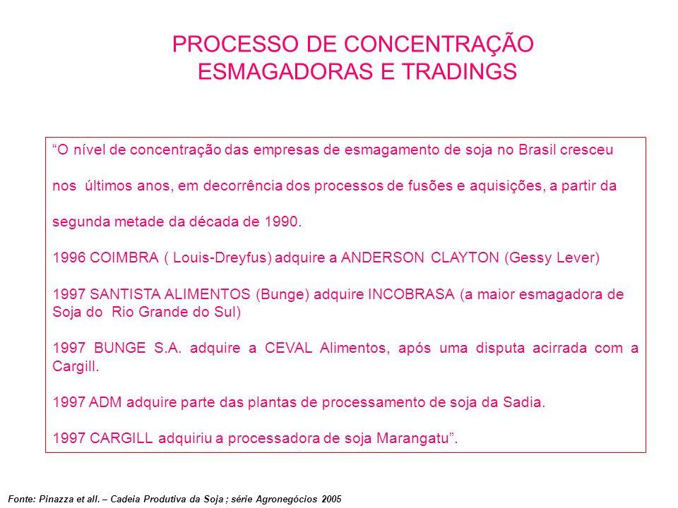 PROCESSO DE CONCENTRAÇÃO ESMAGADORAS E TRADINGS