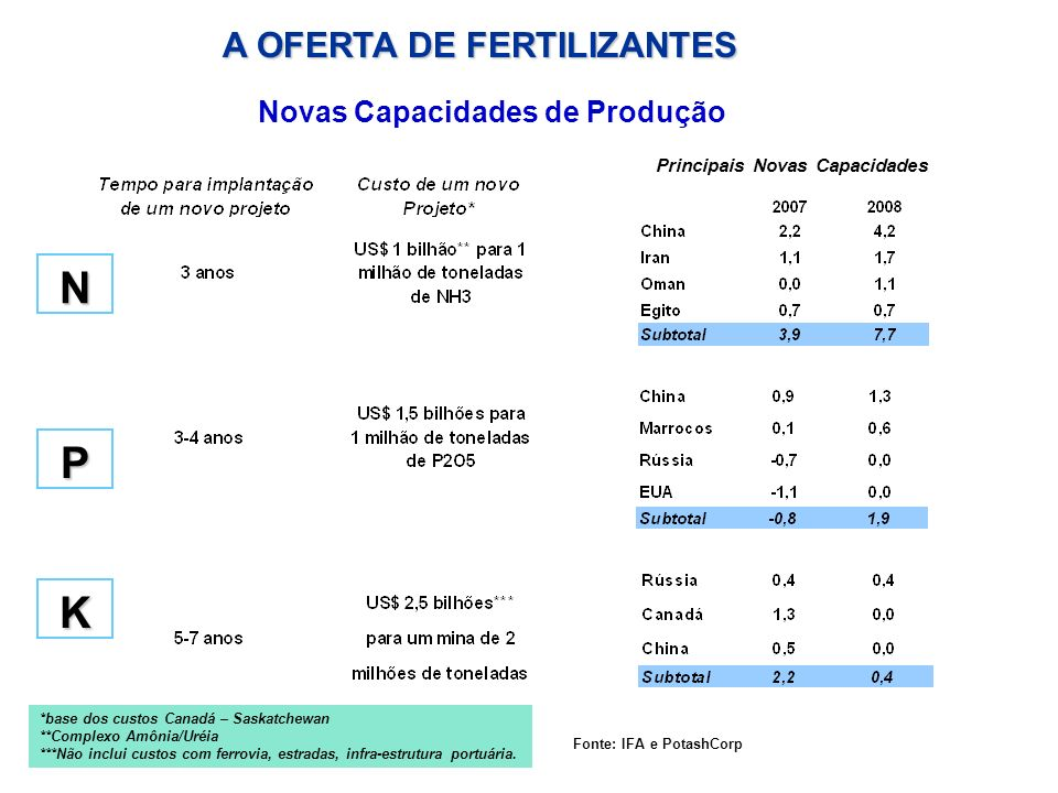 N P K A OFERTA DE FERTILIZANTES Novas Capacidades de Produção
