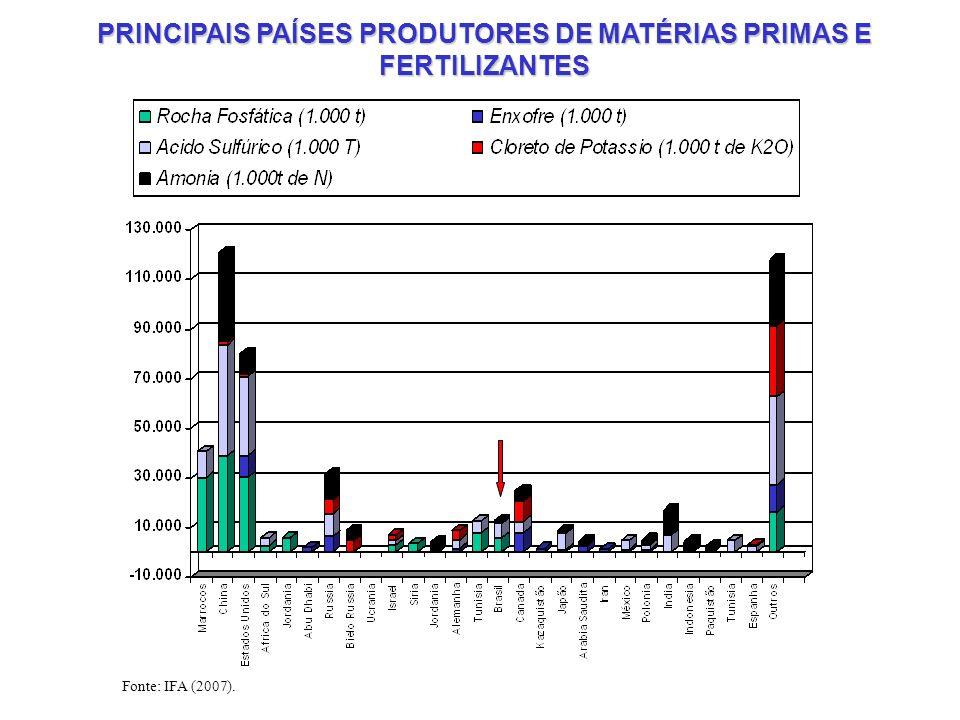 PRINCIPAIS PAÍSES PRODUTORES DE MATÉRIAS PRIMAS E FERTILIZANTES