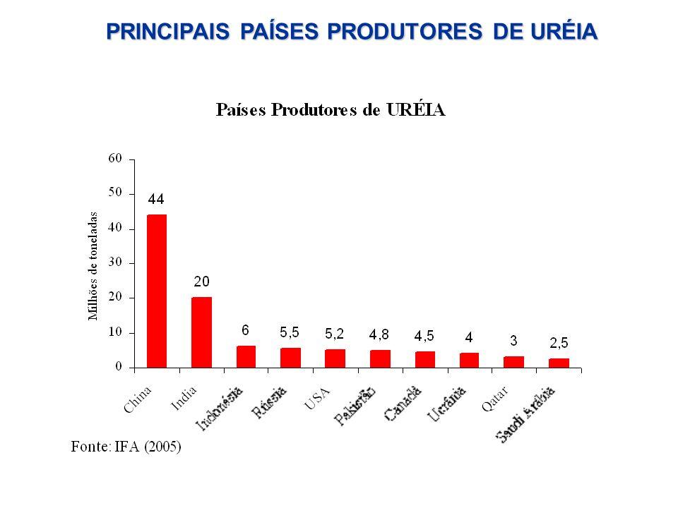 PRINCIPAIS PAÍSES PRODUTORES DE URÉIA