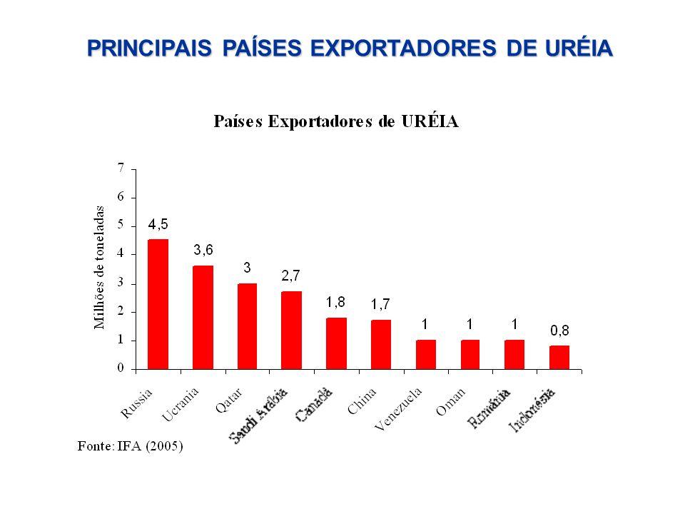 PRINCIPAIS PAÍSES EXPORTADORES DE URÉIA