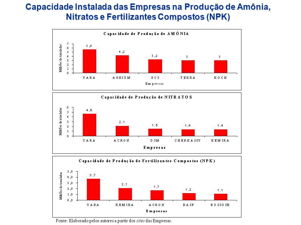 Capacidade Instalada das Empresas na Produção de Amônia, Nitratos e Fertilizantes Compostos (NPK)