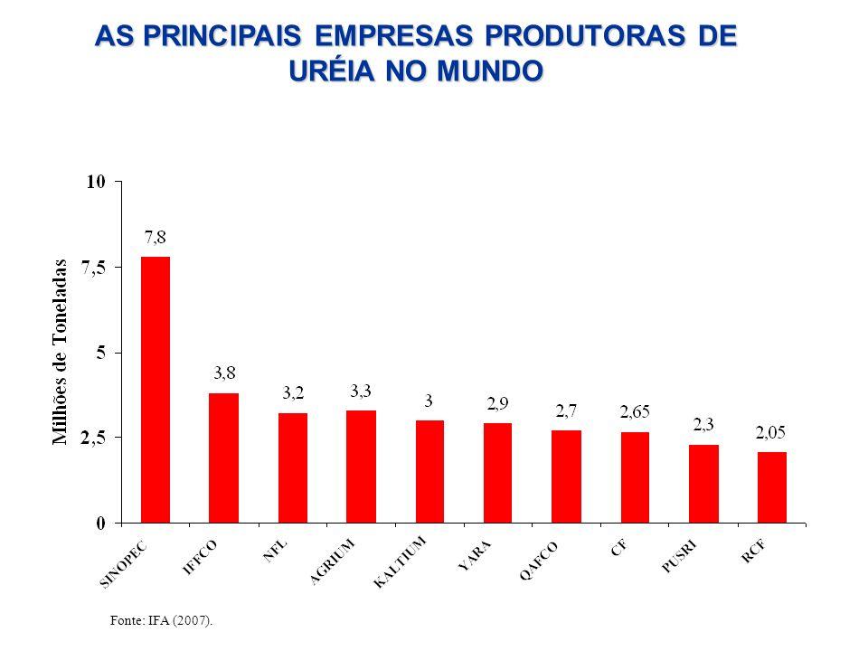 AS PRINCIPAIS EMPRESAS PRODUTORAS DE URÉIA NO MUNDO