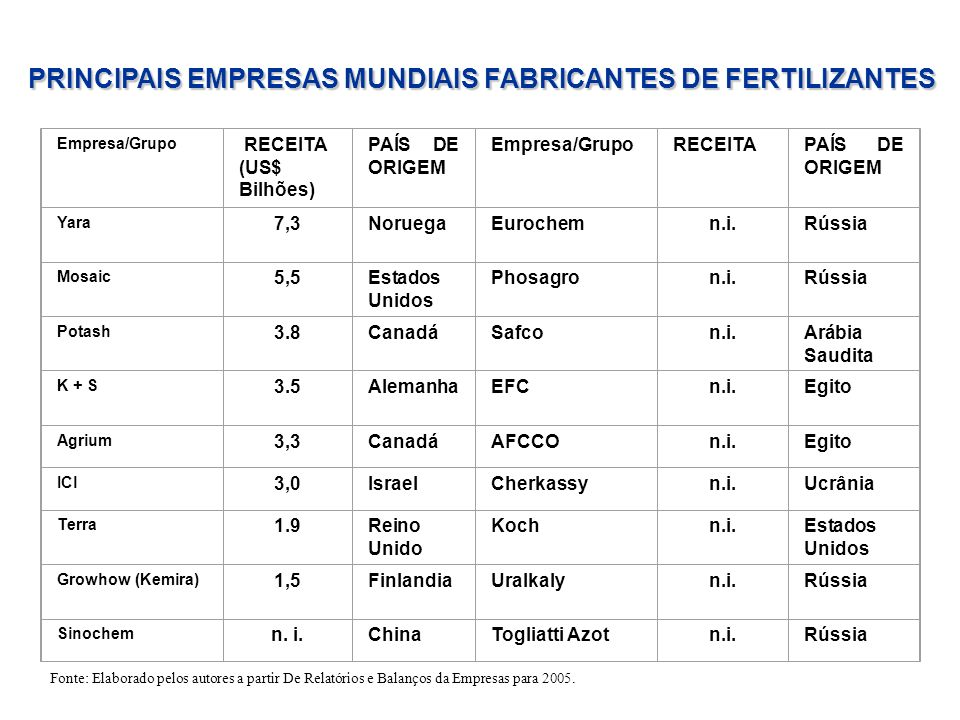PRINCIPAIS EMPRESAS MUNDIAIS FABRICANTES DE FERTILIZANTES