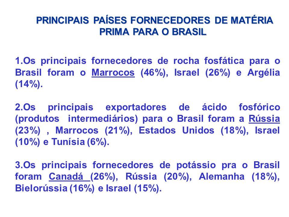 PRINCIPAIS PAÍSES FORNECEDORES DE MATÉRIA