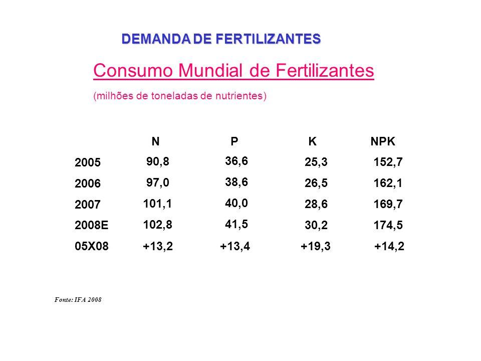 Consumo Mundial de Fertilizantes