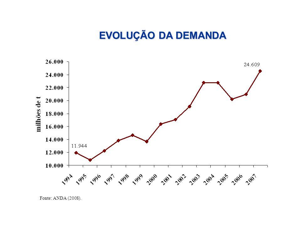 EVOLUÇÃO DA DEMANDA Fonte: ANDA (2008).