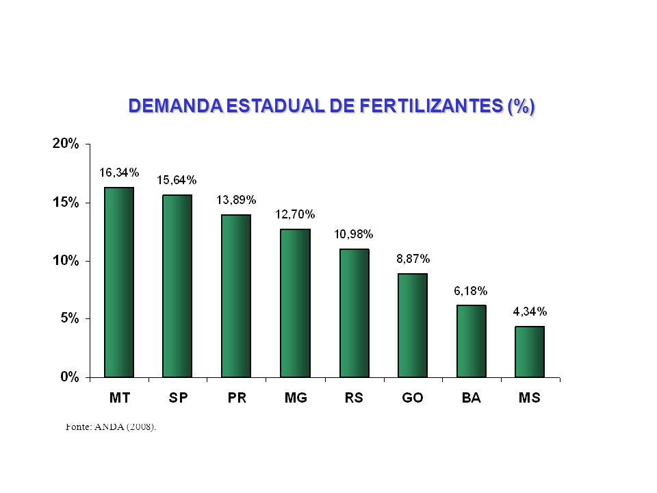 DEMANDA ESTADUAL DE FERTILIZANTES (%)