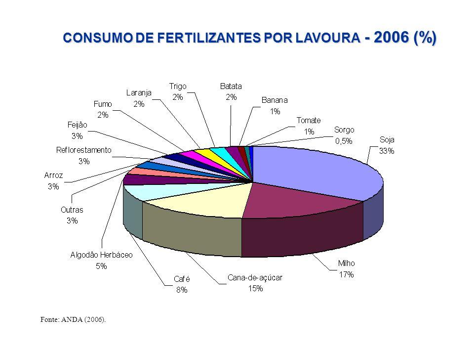 CONSUMO DE FERTILIZANTES POR LAVOURA - 2006 (%)