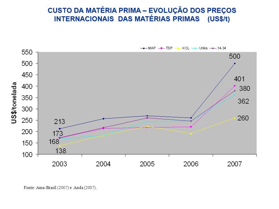 CUSTO DA MATÉRIA PRIMA – EVOLUÇÃO DOS PREÇOS INTERNACIONAIS DAS MATÉRIAS PRIMAS (US$/t)