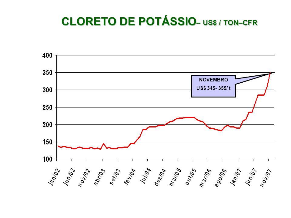 CLORETO DE POTÁSSIO– US$ / TON–CFR