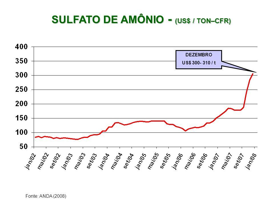 SULFATO DE AMÔNIO - (US$ / TON–CFR)