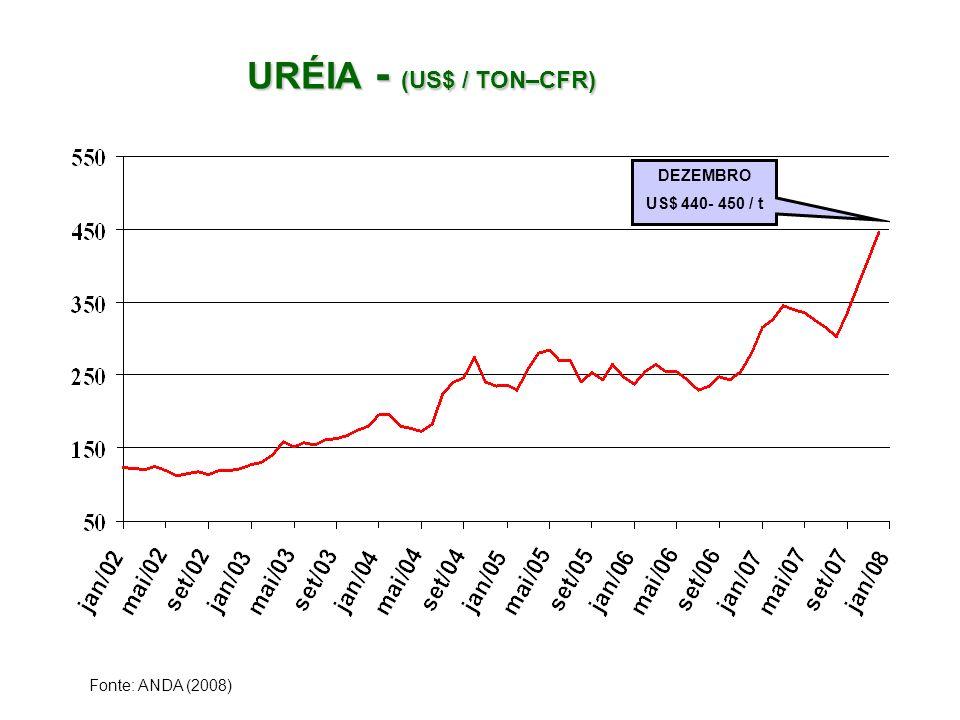 URÉIA - (US$ / TON–CFR) DEZEMBRO US$ 440- 450 / t Fonte: ANDA (2008)