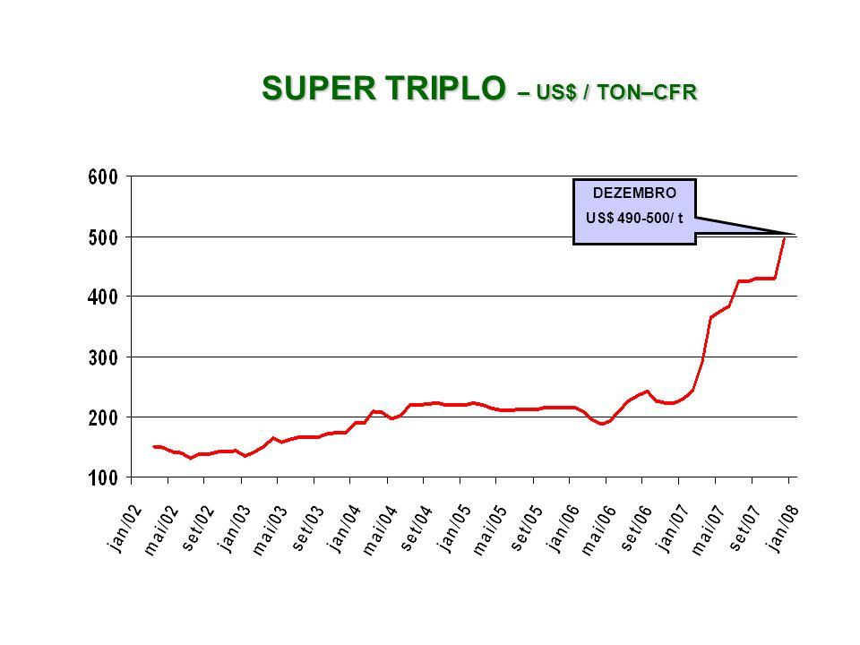 SUPER TRIPLO – US$ / TON–CFR