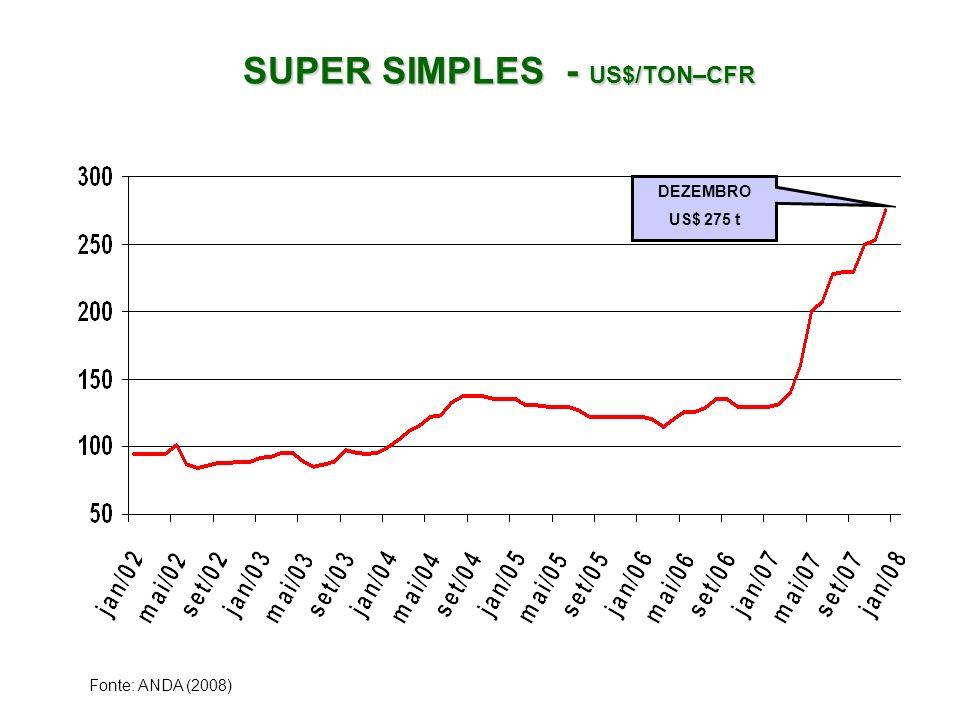 SUPER SIMPLES - US$/TON–CFR