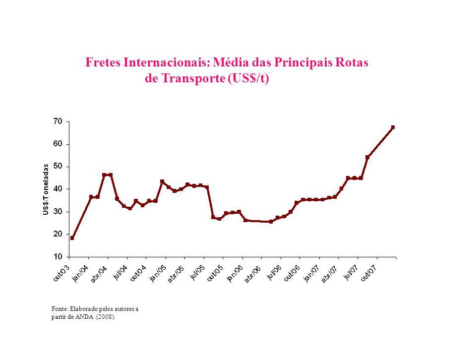 Fretes Internacionais: Média das Principais Rotas