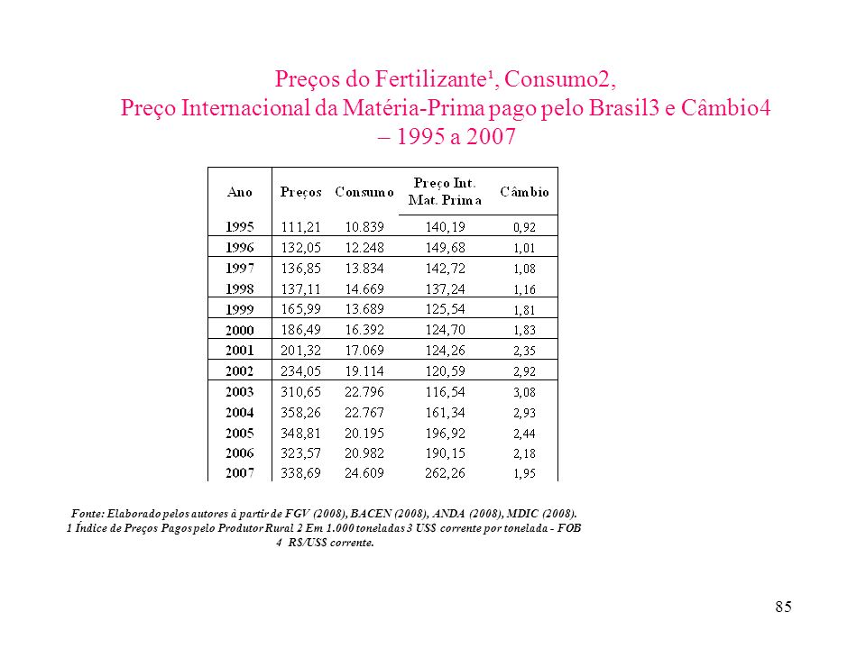 Preços do Fertilizante¹, Consumo2,