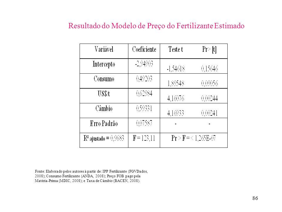 Resultado do Modelo de Preço do Fertilizante Estimado
