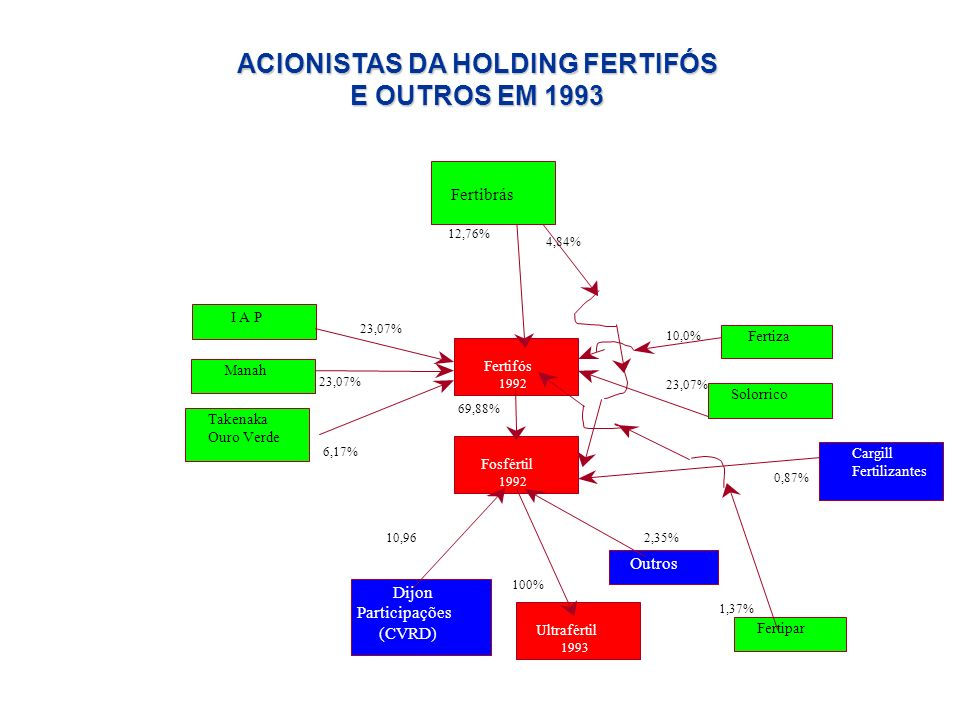 ACIONISTAS DA HOLDING FERTIFÓS