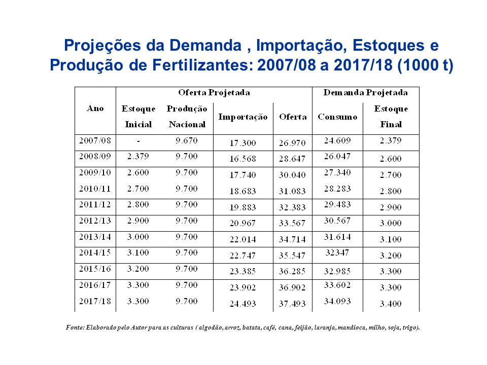 Projeções da Demanda , Importação, Estoques e Produção de Fertilizantes: 2007/08 a 2017/18 (1000 t)