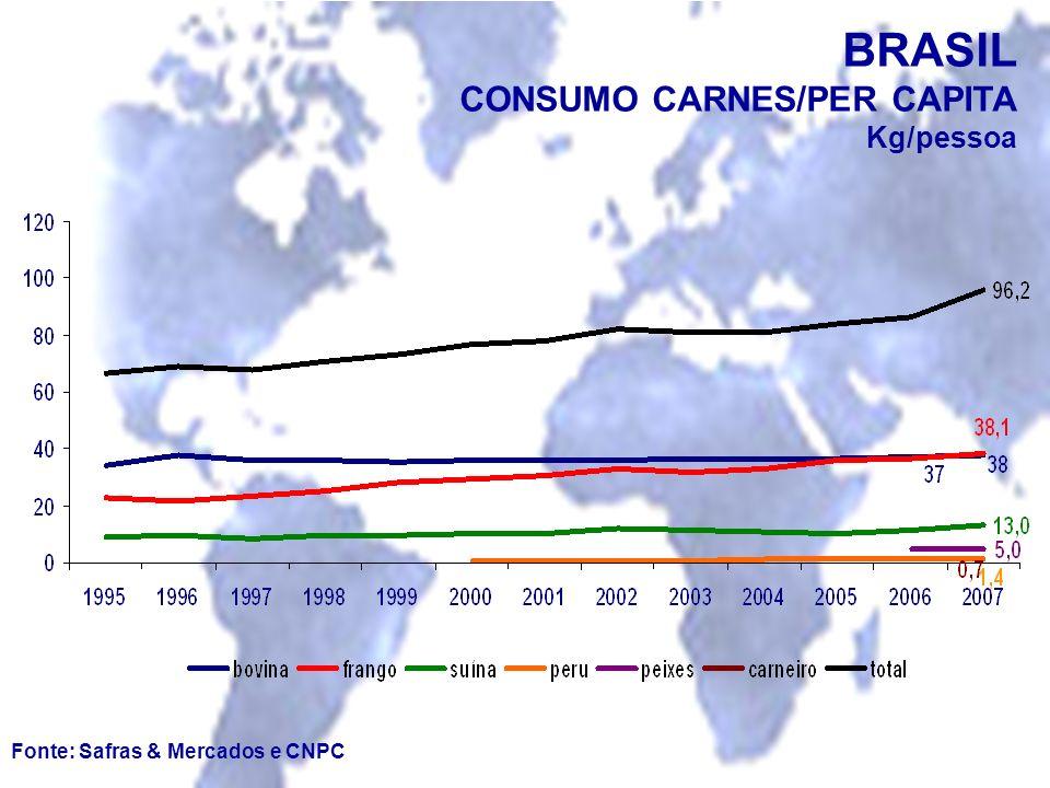BRASIL CONSUMO CARNES/PER CAPITA Kg/pessoa
