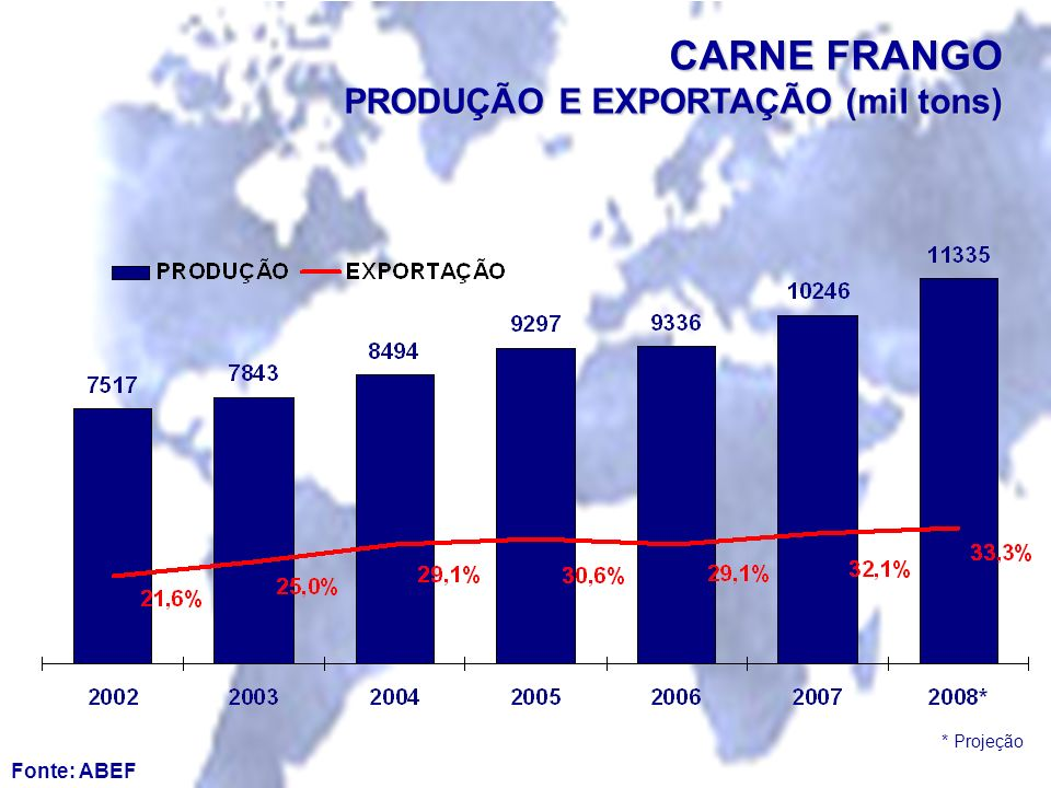CARNE FRANGO PRODUÇÃO E EXPORTAÇÃO (mil tons)