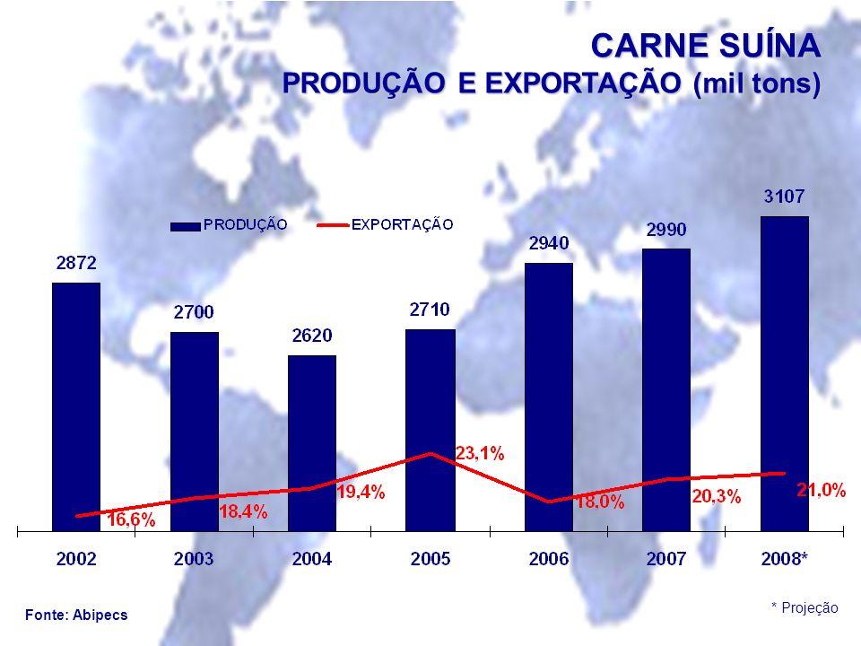 CARNE SUÍNA PRODUÇÃO E EXPORTAÇÃO (mil tons)