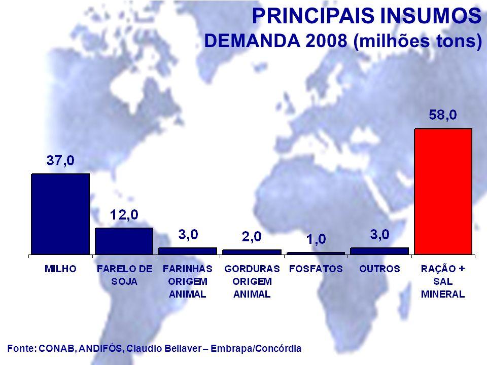 PRINCIPAIS INSUMOS DEMANDA 2008 (milhões tons)