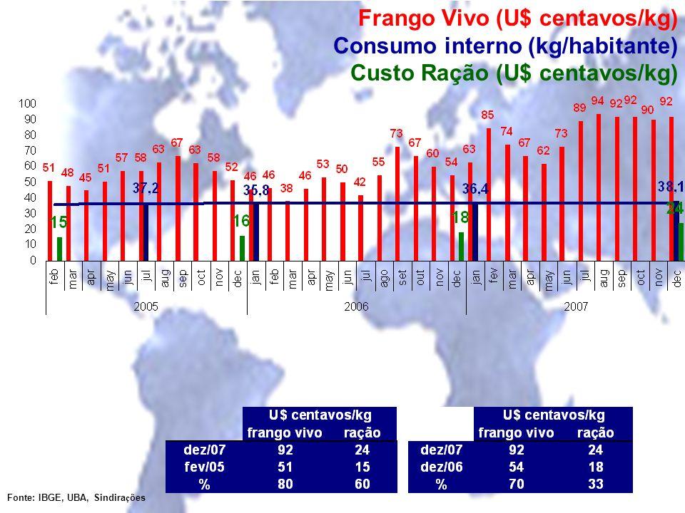 Frango Vivo (U$ centavos/kg) Consumo interno (kg/habitante) Custo Ração (U$ centavos/kg)