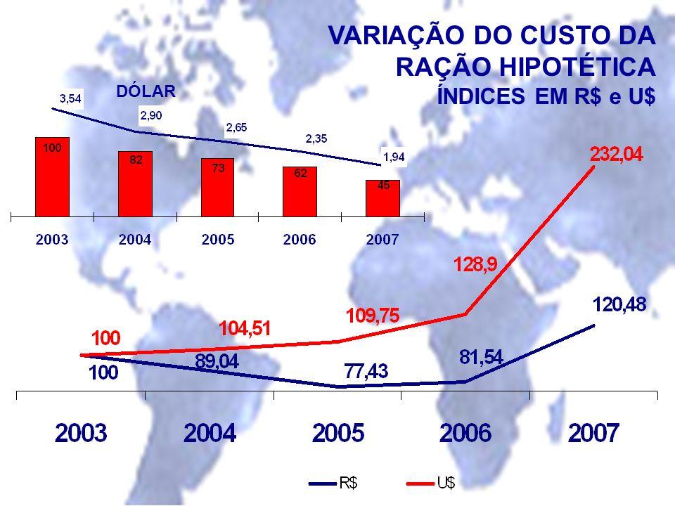 VARIAÇÃO DO CUSTO DA RAÇÃO HIPOTÉTICA ÍNDICES EM R$ e U$ DÓLAR